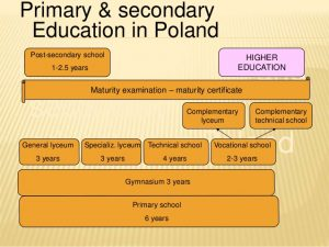 Education in Poland